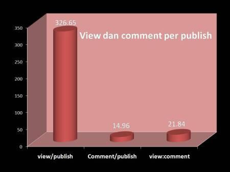 view dan comment per publish